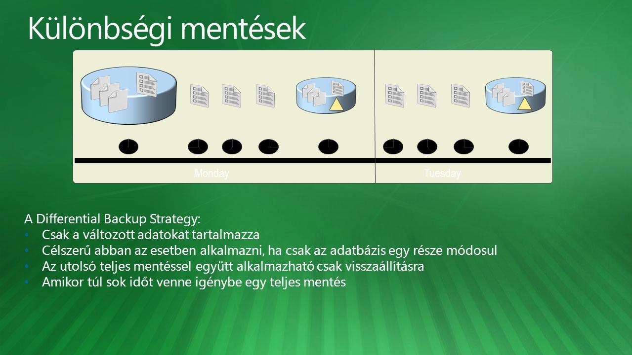 Monday Tuesday A Differential Backup Strategy: Csak a változott adatokat tartalmazza Célszerű abban az esetben alkalmazni, ha csak az adatbázis egy része módosul Az utolsó teljes mentéssel együtt alkalmazható csak visszaállításra Amikor túl sok időt venne igénybe egy teljes mentés