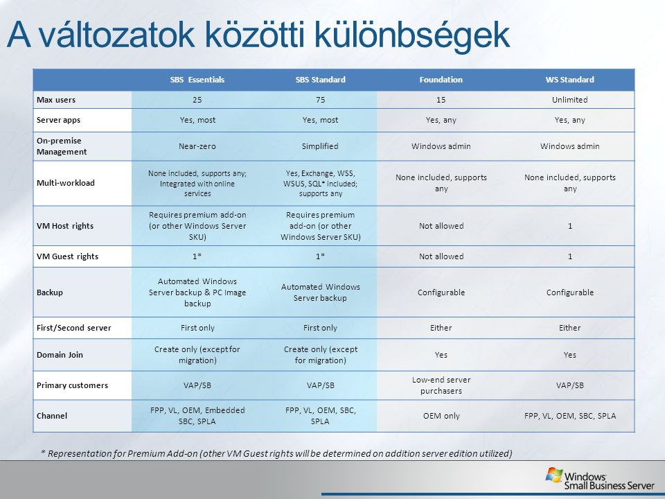 A változatok közötti különbségek SBS EssentialsSBS StandardFoundationWS Standard Max users257515Unlimited Server appsYes, most Yes, any On-premise Man