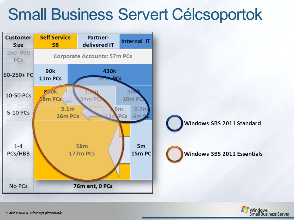 Office 365 integráció Azonnali áttekintés az előfizetés és a szolgáltatás állapotáról, használatáról A felhasználói beállítások a felhőbe is kinyúlnak (pl.