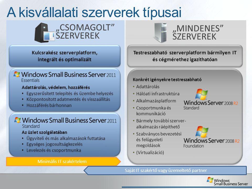 Windows Server a kisvállalatoknál Új szerepkörök kényelmes hozzáadása és kezdeti konfigurációja A Server Manager segít a rendszer üzemeltetésében Telepítéskor segít a rendszer a komponensek kiválasztásában és konfigurálásában Teljeskörűen testreszabható és igény szerint konfigurálható