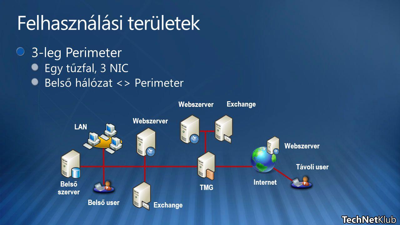 Belső user Exchange Webszerver TMG Belső szerver LAN Webszerver Internet Távoli user Webszerver Exchange