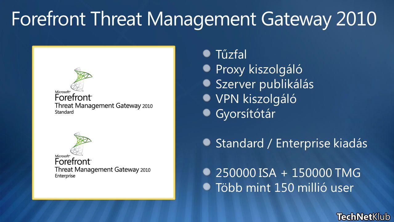 Belső user TMG Belső szerver LAN Webszerver Internet Tűzfal