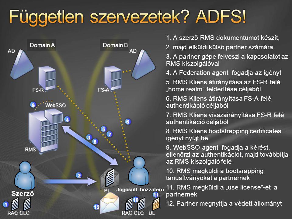 Domain ADomain BADRMSAD FS-AFS-R 1 RACCLC WebSSO 4 3 5 6 7 8 9 RACCLC 10 UL 11 12  A szerző RMS dokumentumot készít,  majd elküldi külső partner s