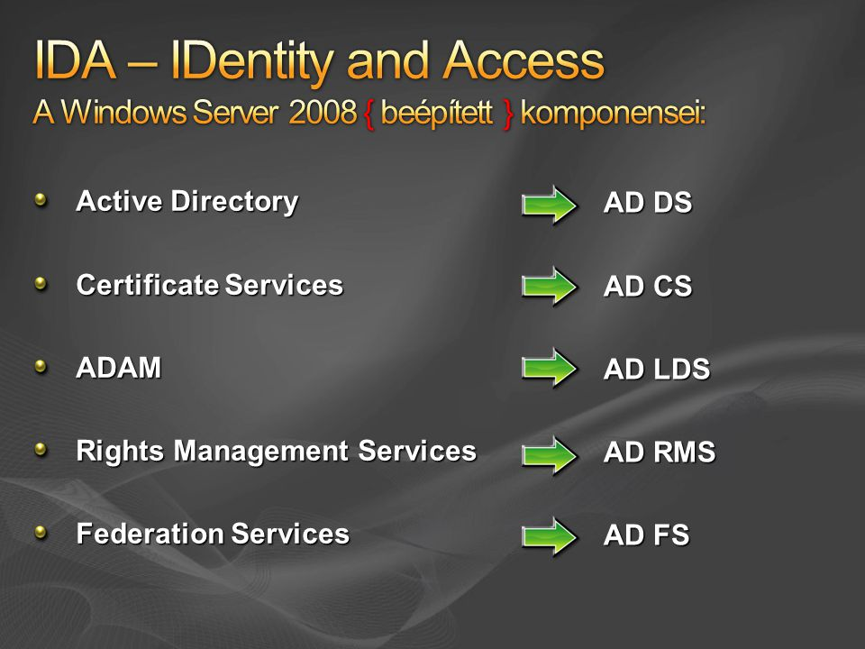 Active Directory Certificate Services ADAM Rights Management Services Federation Services AD DS AD CS AD LDS AD RMS AD FS