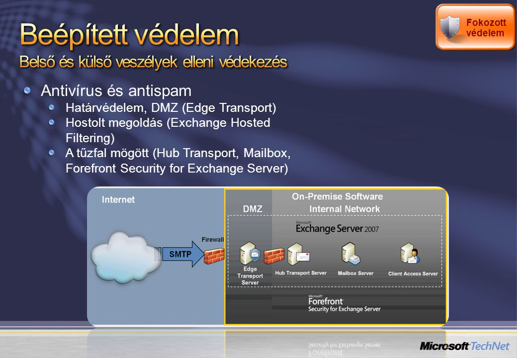Antivírus és antispam Határvédelem, DMZ (Edge Transport) Hostolt megoldás (Exchange Hosted Filtering) A tűzfal mögött (Hub Transport, Mailbox, Forefront Security for Exchange Server) Fokozott védelem