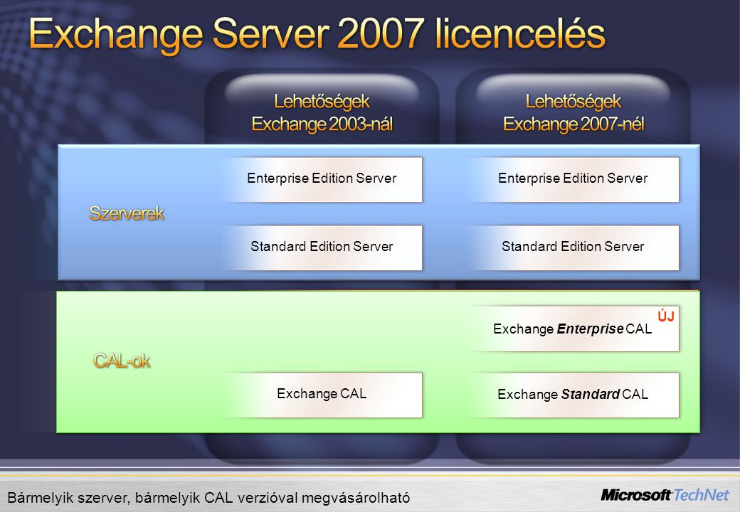 Standard Edition Server Enterprise Edition Server Standard Edition Server Enterprise Edition Server Exchange Standard CAL Exchange Enterprise CAL Exch