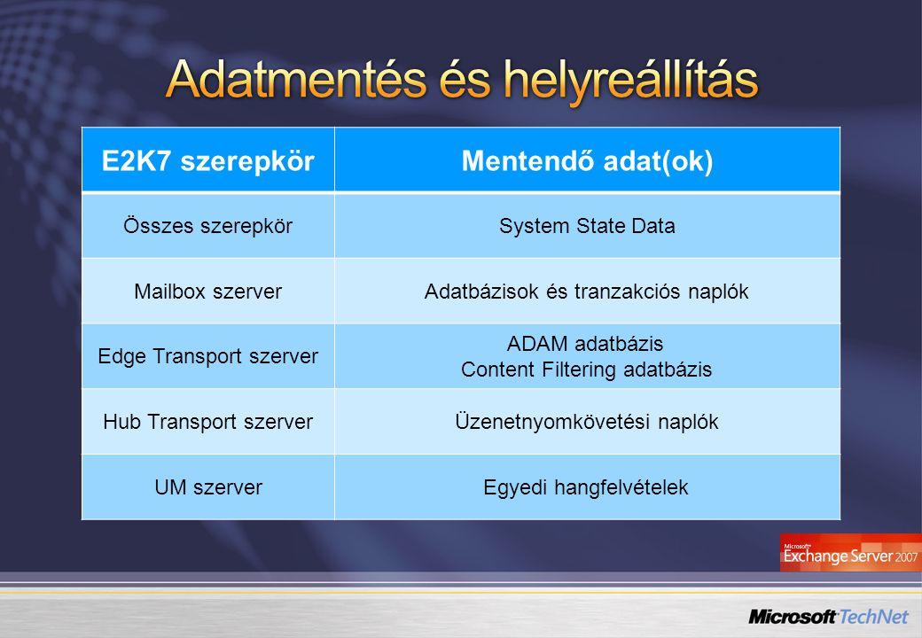 E2K7 szerepkörMentendő adat(ok) Összes szerepkörSystem State Data Mailbox szerverAdatbázisok és tranzakciós naplók Edge Transport szerver ADAM adatbáz