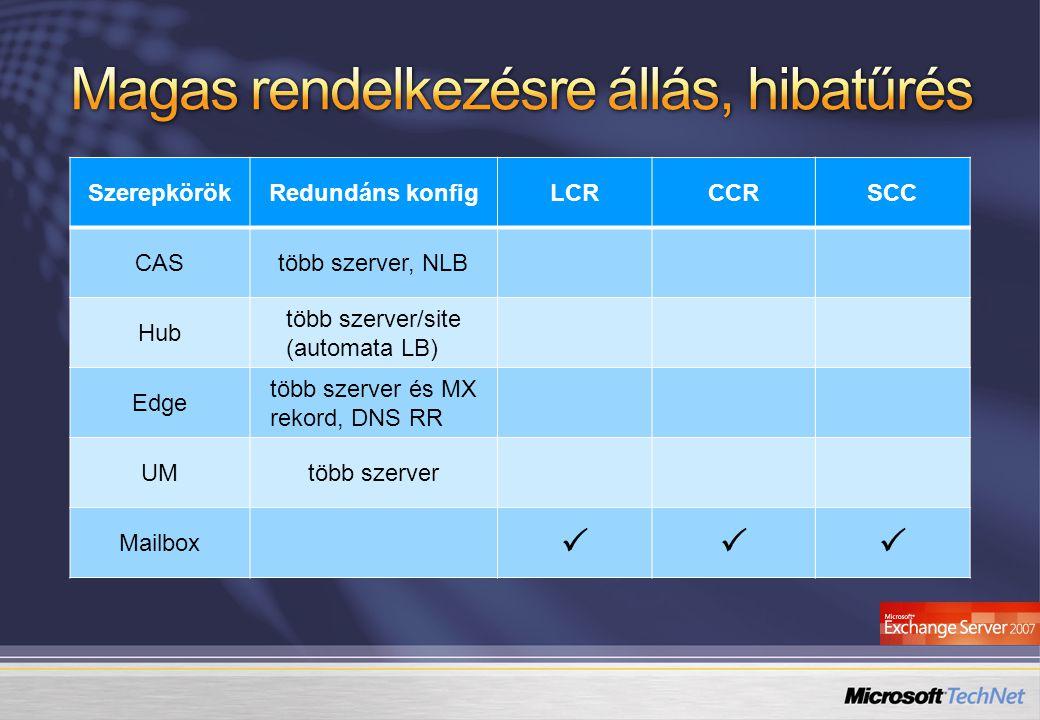 SzerepkörökRedundáns konfigLCRCCRSCC CAStöbb szerver, NLB Hub több szerver/site (automata LB) Edge több szerver és MX rekord, DNS RR UMtöbb szerver Ma