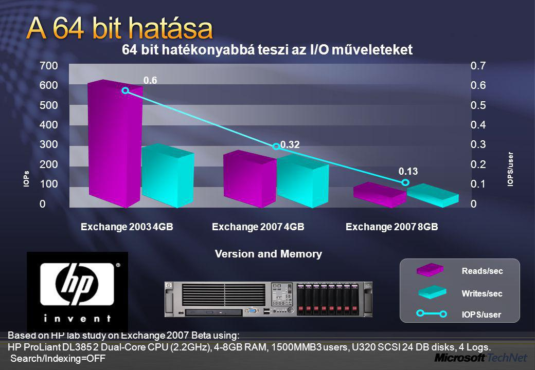 Based on HP lab study on Exchange 2007 Beta using: HP ProLiant DL385 2 Dual-Core CPU (2.2GHz), 4-8GB RAM, 1500MMB3 users, U320 SCSI 24 DB disks, 4 Log