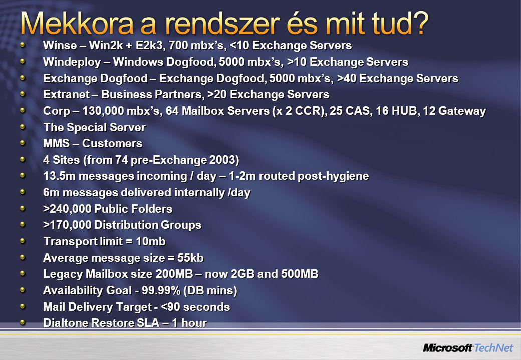 Winse – Win2k + E2k3, 700 mbx's, <10 Exchange Servers Windeploy – Windows Dogfood, 5000 mbx's, >10 Exchange Servers Exchange Dogfood – Exchange Dogfood, 5000 mbx's, >40 Exchange Servers Extranet – Business Partners, >20 Exchange Servers Corp – 130,000 mbx's, 64 Mailbox Servers (x 2 CCR), 25 CAS, 16 HUB, 12 Gateway The Special Server MMS – Customers 4 Sites (from 74 pre-Exchange 2003) 13.5m messages incoming / day – 1-2m routed post-hygiene 6m messages delivered internally /day >240,000 Public Folders >170,000 Distribution Groups Transport limit = 10mb Average message size = 55kb Legacy Mailbox size 200MB – now 2GB and 500MB Availability Goal - 99.99% (DB mins) Mail Delivery Target - <90 seconds Dialtone Restore SLA – 1 hour