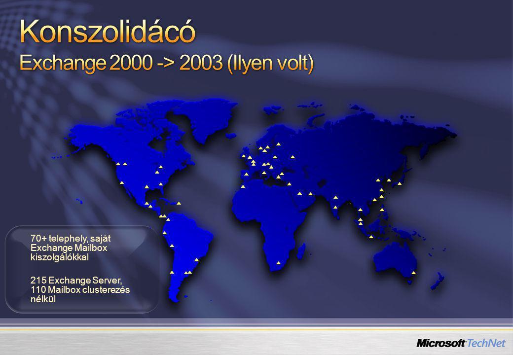 70+ telephely, saját Exchange Mailbox kiszolgálókkal 215 Exchange Server, 110 Mailbox clusterezés nélkül 70+ telephely, saját Exchange Mailbox kiszolgálókkal 215 Exchange Server, 110 Mailbox clusterezés nélkül