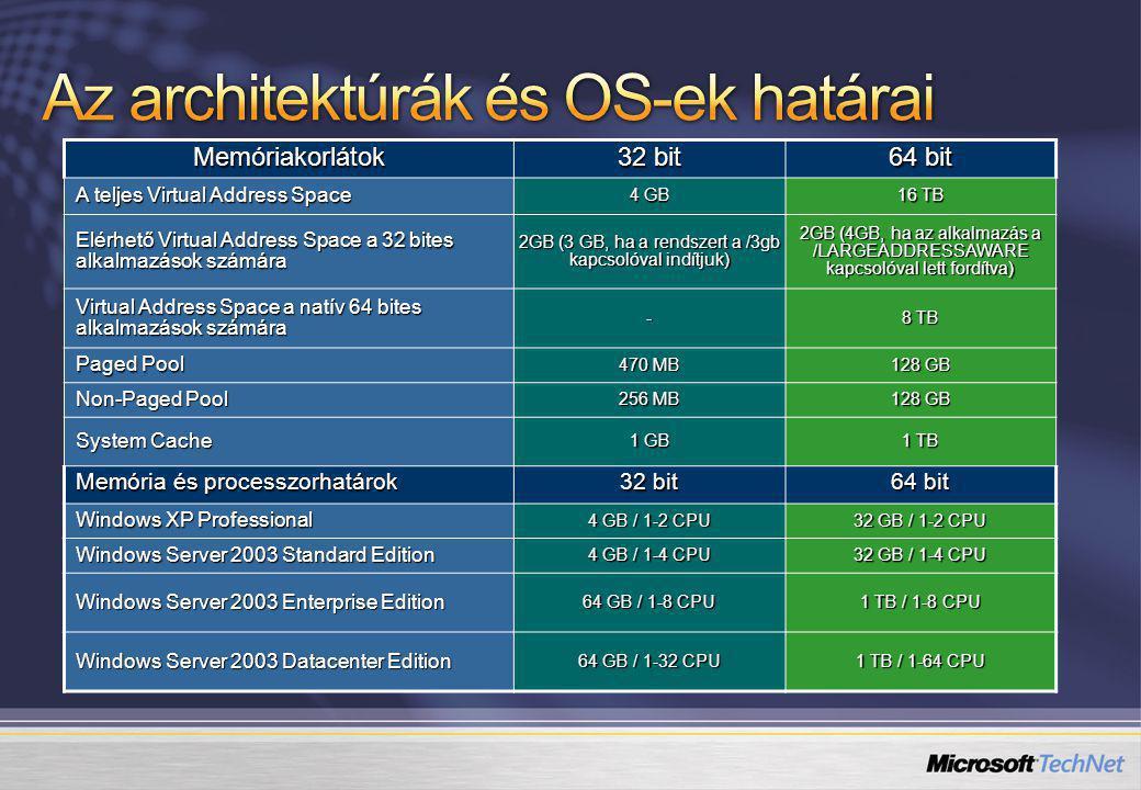 Memóriakorlátok 32 bit 64 bit A teljes Virtual Address Space 4 GB 16 TB Elérhető Virtual Address Space a 32 bites alkalmazások számára 2GB (3 GB, ha a rendszert a /3gb kapcsolóval indítjuk) 2GB (4GB, ha az alkalmazás a /LARGEADDRESSAWARE kapcsolóval lett fordítva) Virtual Address Space a natív 64 bites alkalmazások számára - 8 TB Paged Pool 470 MB 128 GB Non-Paged Pool 256 MB 128 GB System Cache 1 GB 1 TB Memória és processzorhatárok 32 bit 64 bit Windows XP Professional 4 GB / 1-2 CPU 32 GB / 1-2 CPU Windows Server 2003 Standard Edition 4 GB / 1-4 CPU 32 GB / 1-4 CPU Windows Server 2003 Enterprise Edition 64 GB / 1-8 CPU 1 TB / 1-8 CPU Windows Server 2003 Datacenter Edition 64 GB / 1-32 CPU 1 TB / 1-64 CPU