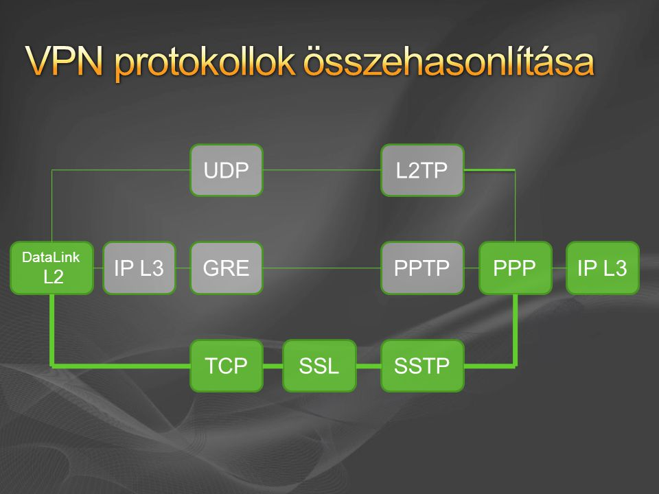 Windows Server 2008 NPAS-RRAS SSTP VPN Szerver SSTP VPN Szerver Windows Vista SP1 SSTP VPN Kliens Certificate Authority SSL Tanusítvány, CRL kiadás AD DS AuthentikációIIS Tanusítvány igénylés, CRL Disztribúció