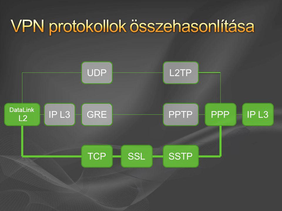 IP L3PPPPPTP SSTP DataLink L2 GRE L2TP SSLTCP UDP IP L3