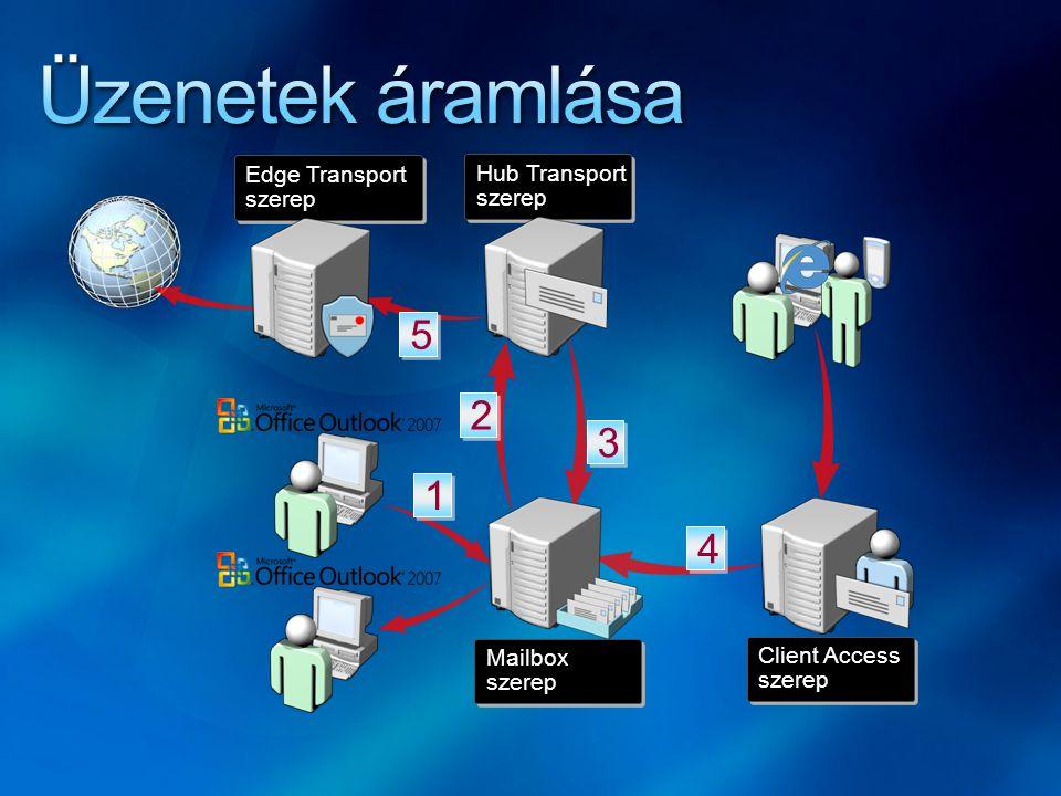 Hub Transport szerep Hub Transport szerep Mailbox szerep Mailbox szerep Client Access szerep Client Access szerep Edge Transport szerep Edge Transport