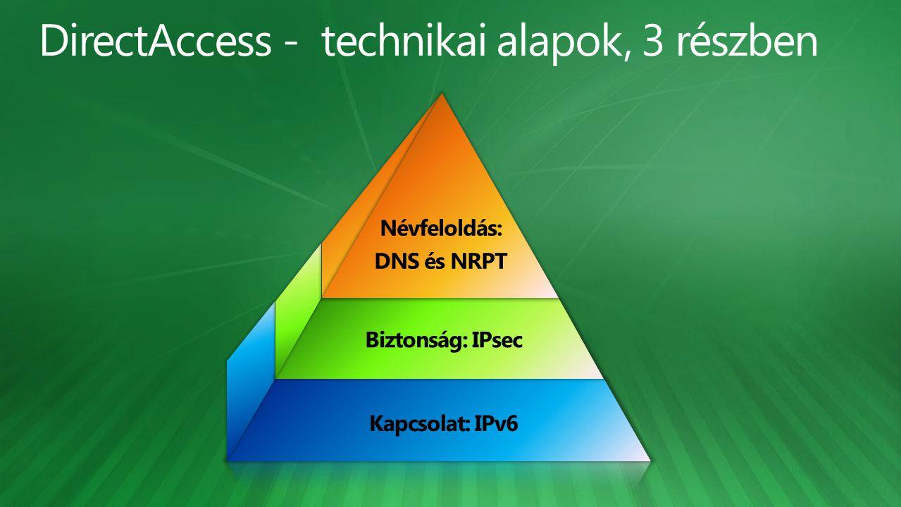 Kapcsolat: IPv6 Biztonság: IPsec Névfeloldás: DNS és NRPT