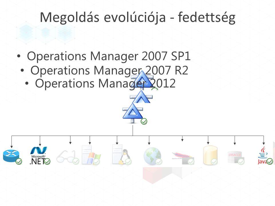 Megoldás evolúciója - fedettség Operations Manager 2007 SP1 Operations Manager 2007 R2 Operations Manager 2012