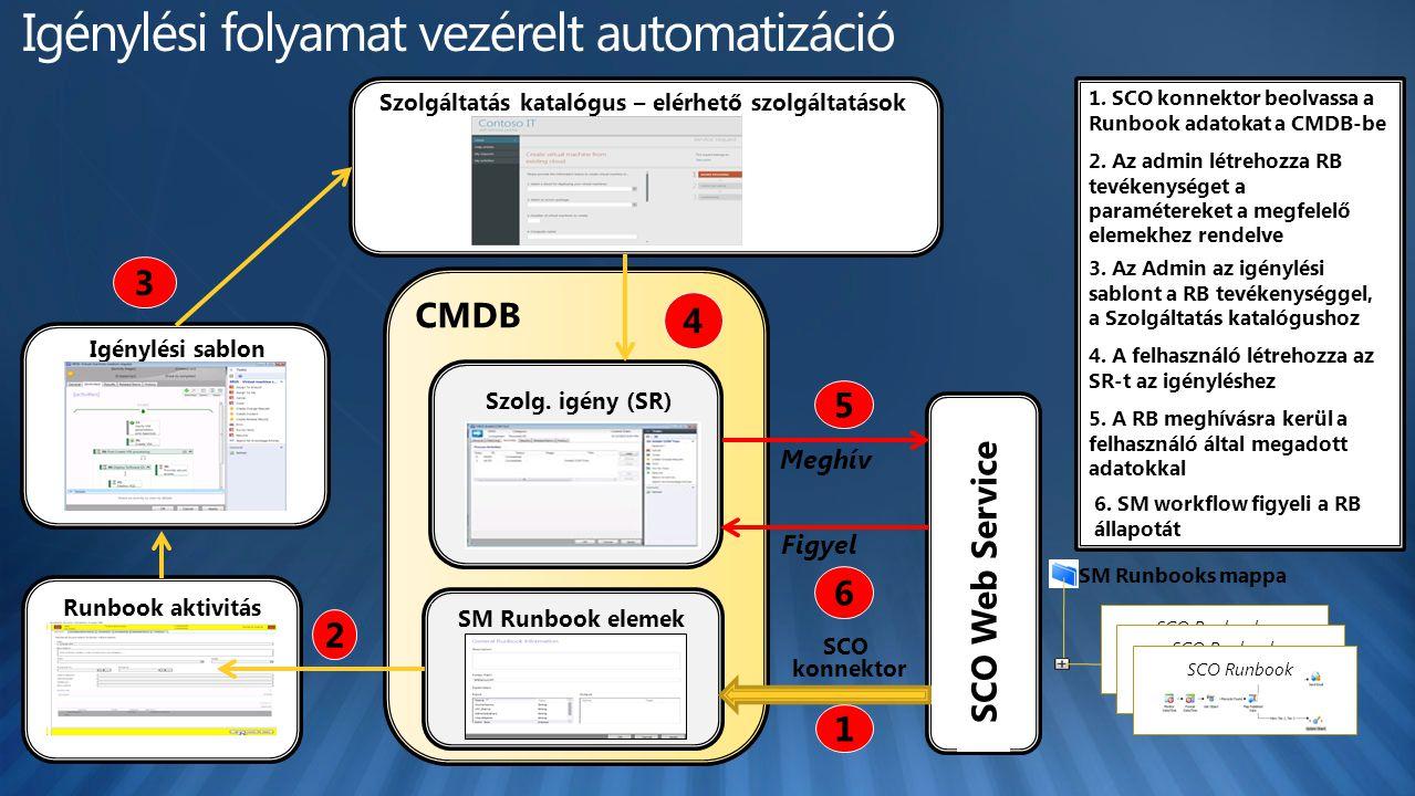Igénylési sablon CMDB SCO Runbook SCO Web Service 1. SCO konnektor beolvassa a Runbook adatokat a CMDB-be 3. Az Admin az igénylési sablont a RB tevéke