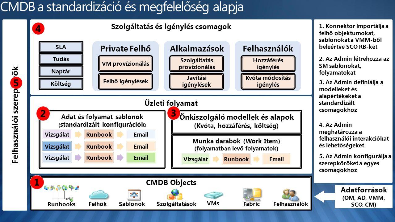 Üzleti folyamat Felhasználói szerepkörök Szolgáltatás és igénylés csomagok Private Felhő VM provízionálásFelhő igénylések Alkalmazások Szolgáltatás provízionálás Javítási igénylések Felhasználók Hozzáférés igénylés Kvóta módosítás igénylés Adat és folyamat sablonok ( standardizált konfigurációk ) Munka darabok (Work Item) (folyamatban levő folyamatok) CMDB Objects VizsgálatRunbookEmail Önkiszolgáló modellek és alapok (Kvóta, hozzáférés, költség) SLA Tudás Naptár Költség Adatforrások (OM, AD, VMM, SCO, CM) 1.