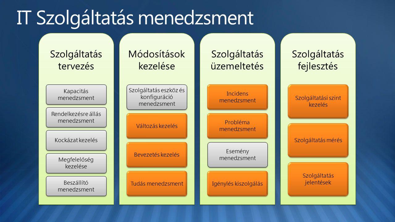 Szolgáltatás tervezés Kapacitás menedzsment Rendelkezésre állás menedzsment Kockázat kezelés Megfelelőség kezelése Beszállító menedzsment Módosítások kezelése Szolgáltatás eszköz és konfiguráció menedzsment Változás kezelésBevezetés kezelésTudás menedzsment Szolgáltatás üzemeltetés Incidens menedzsment Probléma menedzsment Esemény menedzsment Igénylés kiszolgálás Szolgáltatás fejlesztés Szolgáltatási szint kezelés Szolgáltatás mérés Szolgáltatás jelentések
