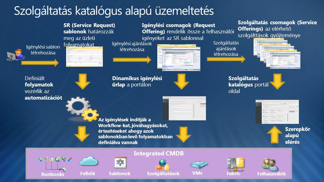 Dinamikus igénylési űrlap a portálon Igénylési sablon létrehozása SR (Service Request) sablonok határozzák meg az üzleti folyamatokat Szolgáltatás katalógus portál oldal Integrated CMDB Felhők Felhasználók FabricSablonokSzolgáltatások VMs Runbooks Szerepkör alapú elérés Definiált folyamatok vezérlik az automatizációt Igénylési ajánlások létrehozása Igénylési csomagok (Request Offering) rendelik össze a felhasználói igényeket az SR sablonnal Szolgáltatás ajánlások létrehozása Szolgáltatás csomagok (Service Offerings) az elérhető szolgálttások gyűjteménye Az igénylések indítják a Workflow-kat, jóváhagyásokat, értesítéseket ahogy azok sablonokban levő folyamatokban definiálva vannak