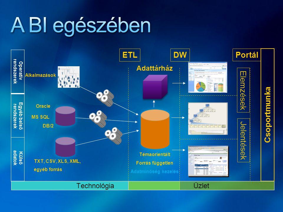 Csoportmunka ETL Adattárház Normalizált Historikus Témaorientált Forrás független Adatminőség kezelés Alkalmazások DB/2 MS SQL DW ElemzésekJelentések