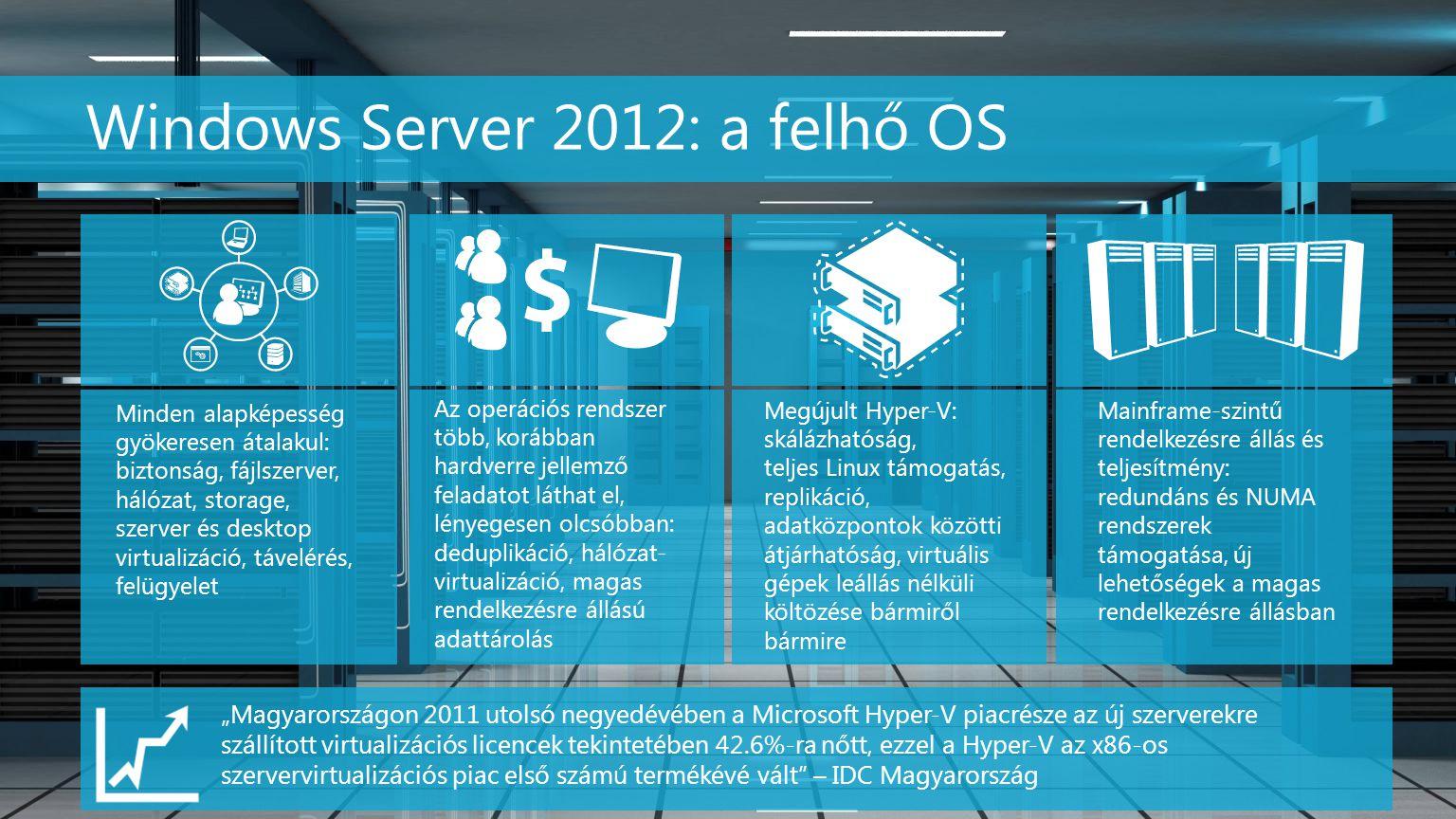 Windows Server 2012Hyper-V Server 2012 Licencek Windows Server 2012 Standard – 2 VM Windows Server 2012 Datacenter – korlátlan VM A szerver valamennyi CPU-ját le kell licencelni.