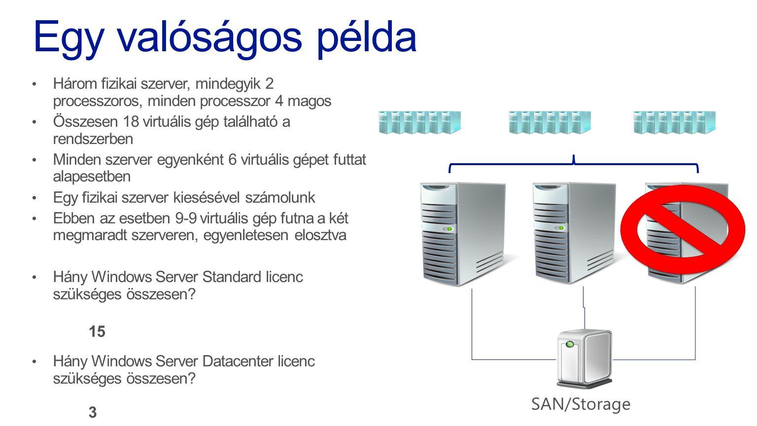 SAN/Storage
