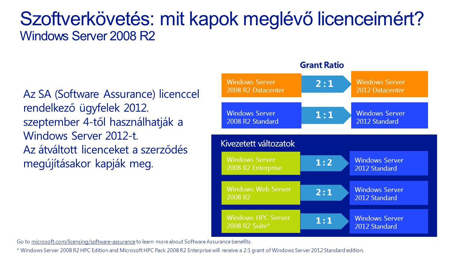 Szoftverkövetés: mit kapok meglévő licenceimért? Windows Server 2008 R2 Az SA (Software Assurance) licenccel rendelkező ügyfelek 2012. szeptember 4-tő