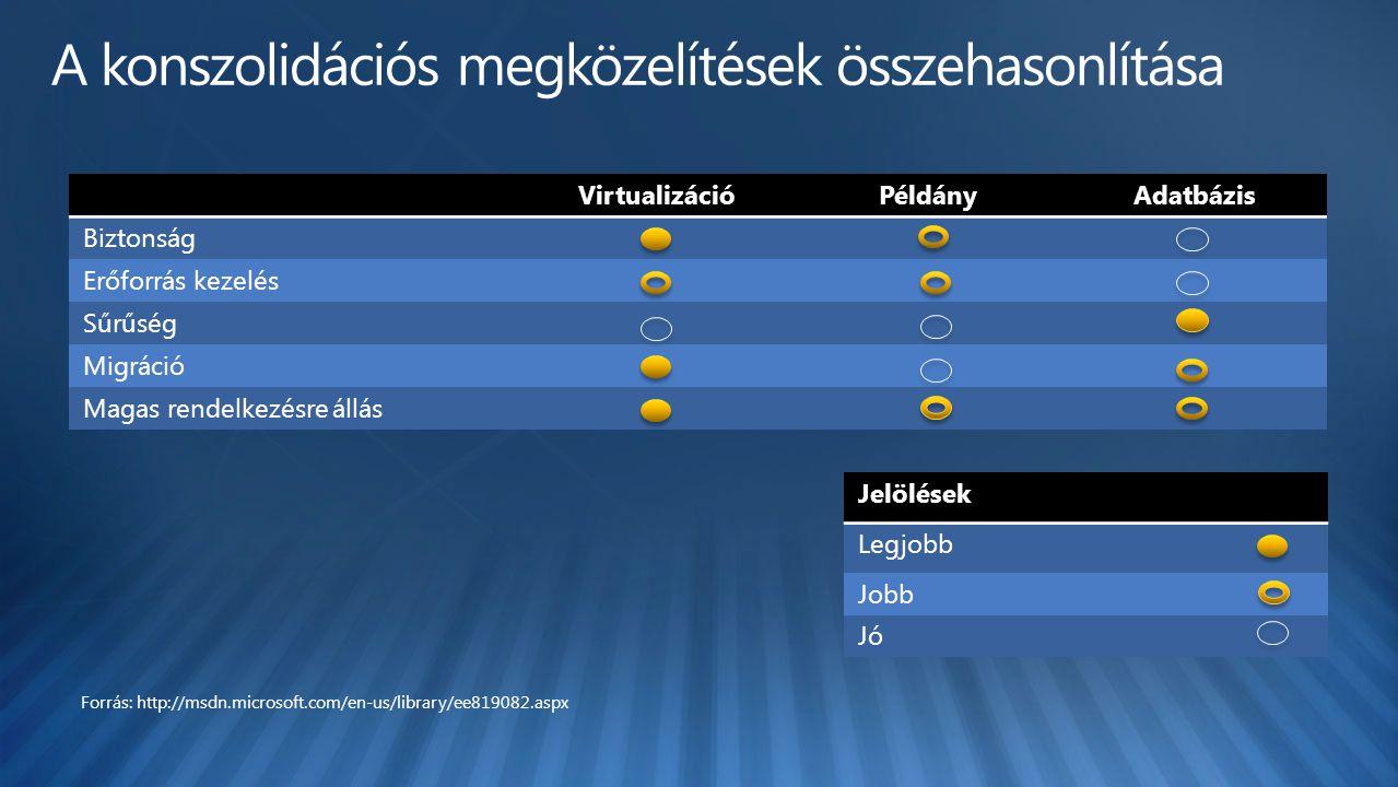 VirtualizációPéldányAdatbázis Biztonság Erőforrás kezelés Sűrűség Migráció Magas rendelkezésre állás Jelölések Legjobb Jobb Jó Forrás: http://msdn.microsoft.com/en-us/library/ee819082.aspx