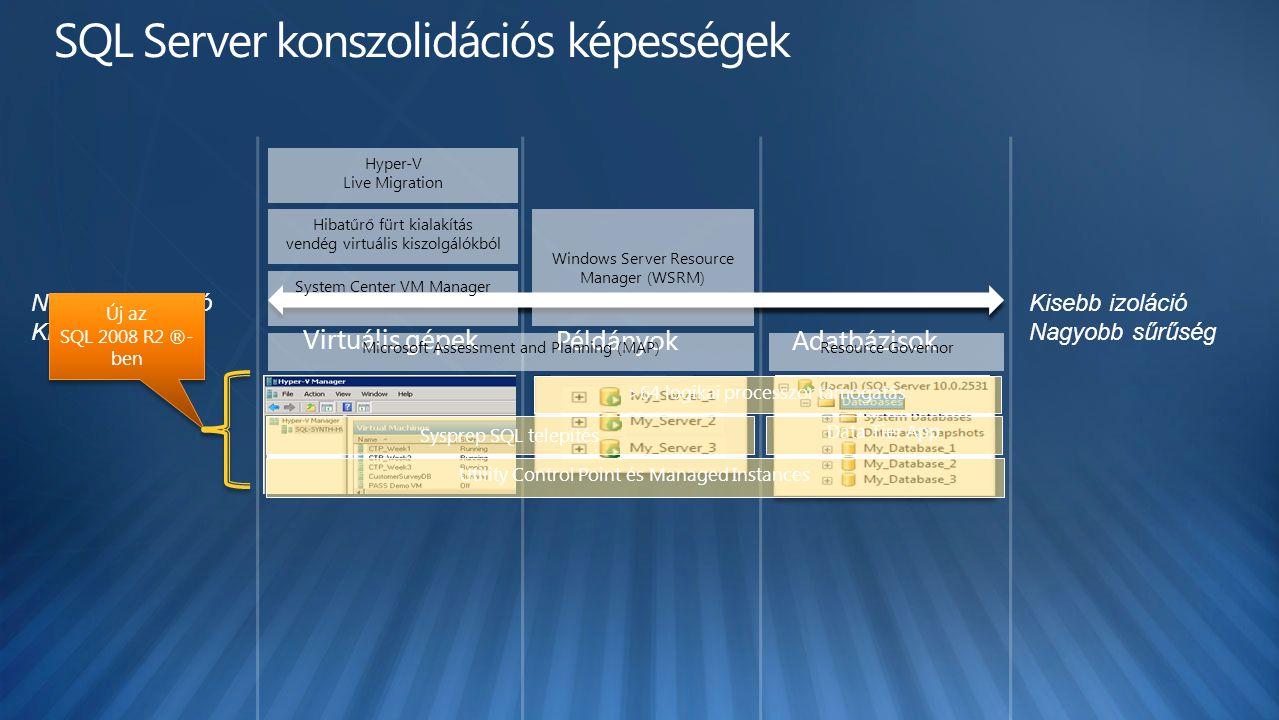 Nagyobb izoláció Kisebb sűrűség Példányok Virtuális gépek Adatbázisok Kisebb izoláció Nagyobb sűrűség Sysprep SQL telepítés Data Tier App Utility Control Point és Managed Instances >64 logikai processzor támogatás Új az SQL 2008 R2 ®- ben Új az SQL 2008 R2 ®- ben Resource Governor Windows Server Resource Manager (WSRM) Microsoft Assessment and Planning (MAP) Hibatűrő fürt kialakítás vendég virtuális kiszolgálókból System Center VM Manager Hyper-V Live Migration