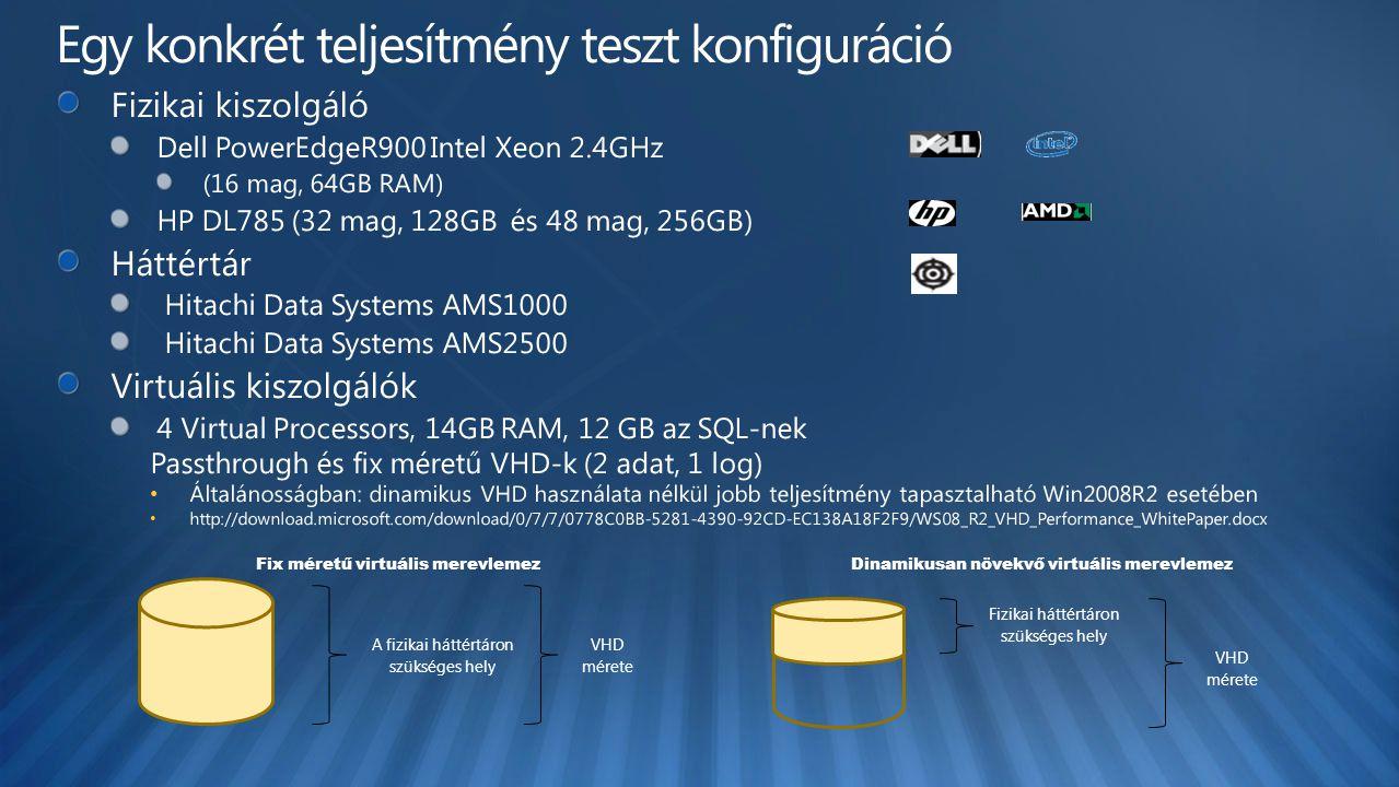 VHD mérete A fizikai háttértáron szükséges hely Fix méretű virtuális merevlemez VHD mérete Fizikai háttértáron szükséges hely Dinamikusan növekvő virtuális merevlemez