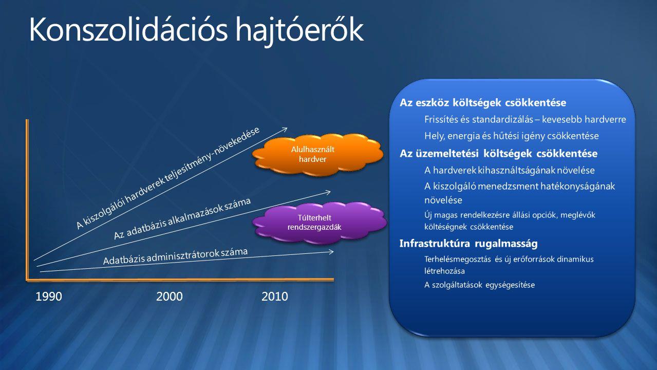 Magasabb izolációs szint, magasabb költség Magasabb sűrűség – alacsonyabb költség Adatbázisok Példányok Virtuális gépek Sales_1 Marketing_1 Online_Sales ERP_10 DB_1 DB_2 DB_3 Consolidate_1  Jelenleg többféle konszolidációs lehetőséget ismerünk és használunk  Általánosságban ahogyan az izoláció szintje nő, a sűrűség úgy csökken és a fenntartási költségek emelkednek.