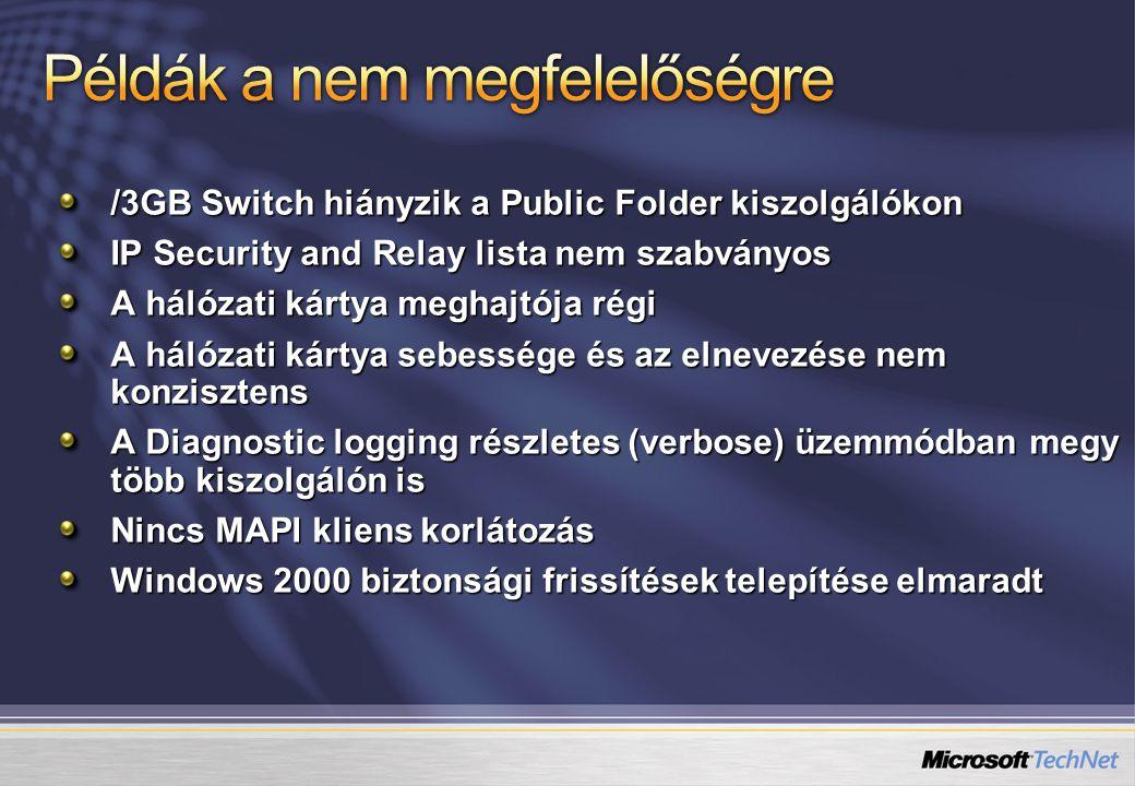 /3GB Switch hiányzik a Public Folder kiszolgálókon IP Security and Relay lista nem szabványos A hálózati kártya meghajtója régi A hálózati kártya sebessége és az elnevezése nem konzisztens A Diagnostic logging részletes (verbose) üzemmódban megy több kiszolgálón is Nincs MAPI kliens korlátozás Windows 2000 biztonsági frissítések telepítése elmaradt