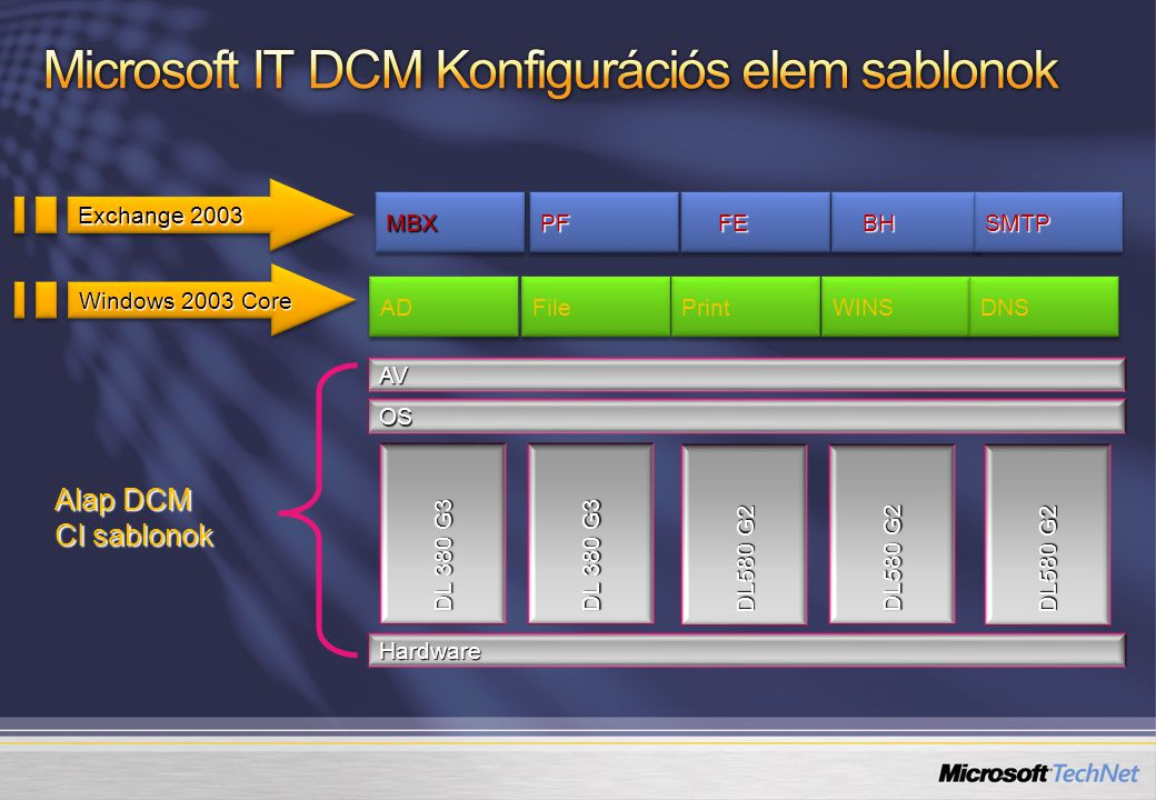 AD File Print WINS DNS AV OS Hardware DL 380 G3 DL580 G2 MBXMBXPFPF FE FE BH BH SMTPSMTP Exchange 2003 Windows 2003 Core Alap DCM CI sablonok