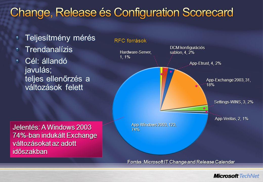 Teljesítmény mérés Trendanalízis Cél: állandó javulás; teljes ellenőrzés a változások felett App-Windows 2003, 123, 74% App-Exchange 2003, 31, 18% Hardware-Server, 1, 1% DCM konfigurációs sablon, 4, 2% App-Veritas, 2, 1% Settings-WINS, 3, 2% App-Etrust, 4, 2% Jelentés: A Windows 2003 74%-ban indukált Exchange változásokat az adott időszakban RFC források Forrás: Microsoft IT Change and Release Calendar