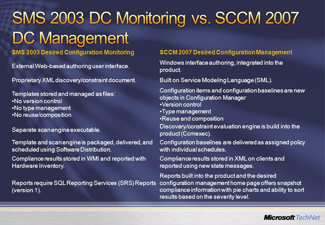 SMS 2003 Desired Configuration MonitoringSCCM 2007 Desired Configuration Management External Web-based authoring user interface.