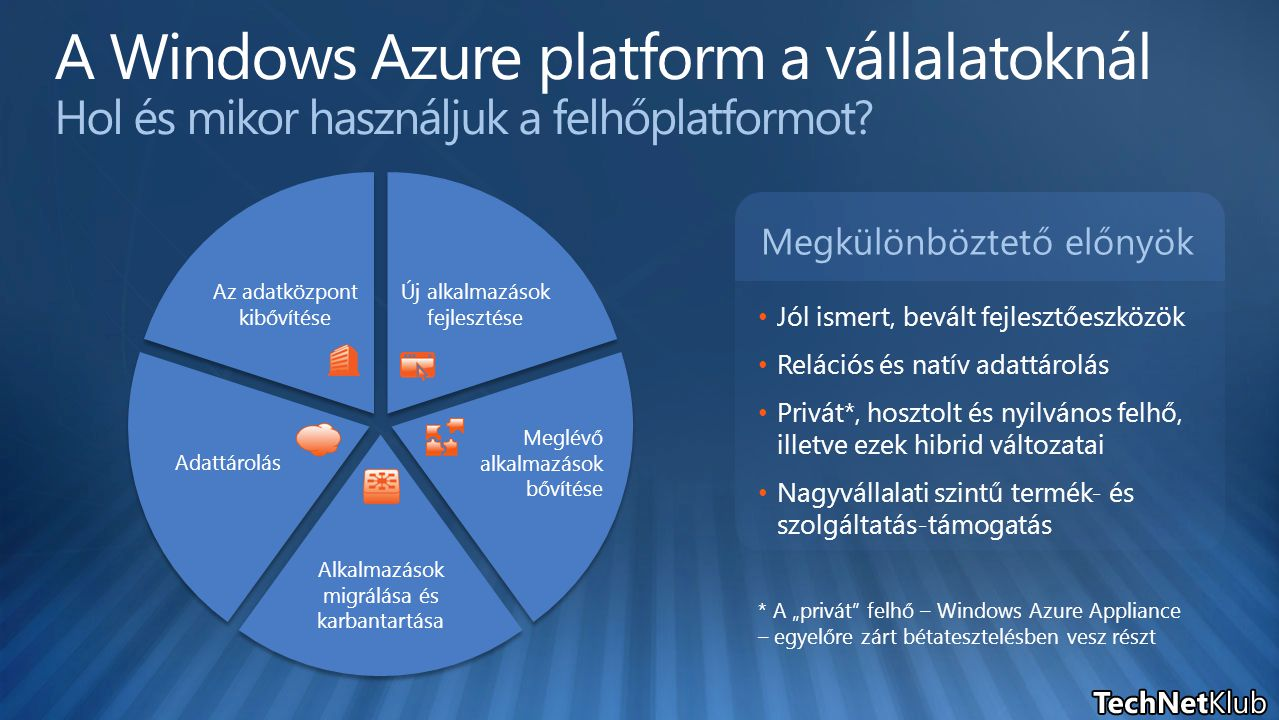 """Megkülönböztető előnyök Jól ismert, bevált fejlesztőeszközök Relációs és natív adattárolás Privát*, hosztolt és nyilvános felhő, illetve ezek hibrid változatai Nagyvállalati szintű termék- és szolgáltatás-támogatás * A """"privát felhő – Windows Azure Appliance – egyelőre zárt bétatesztelésben vesz részt Új alkalmazások fejlesztése Meglévő alkalmazások bővítése Alkalmazások migrálása és karbantartása Adattárolás Az adatközpont kibővítése"""