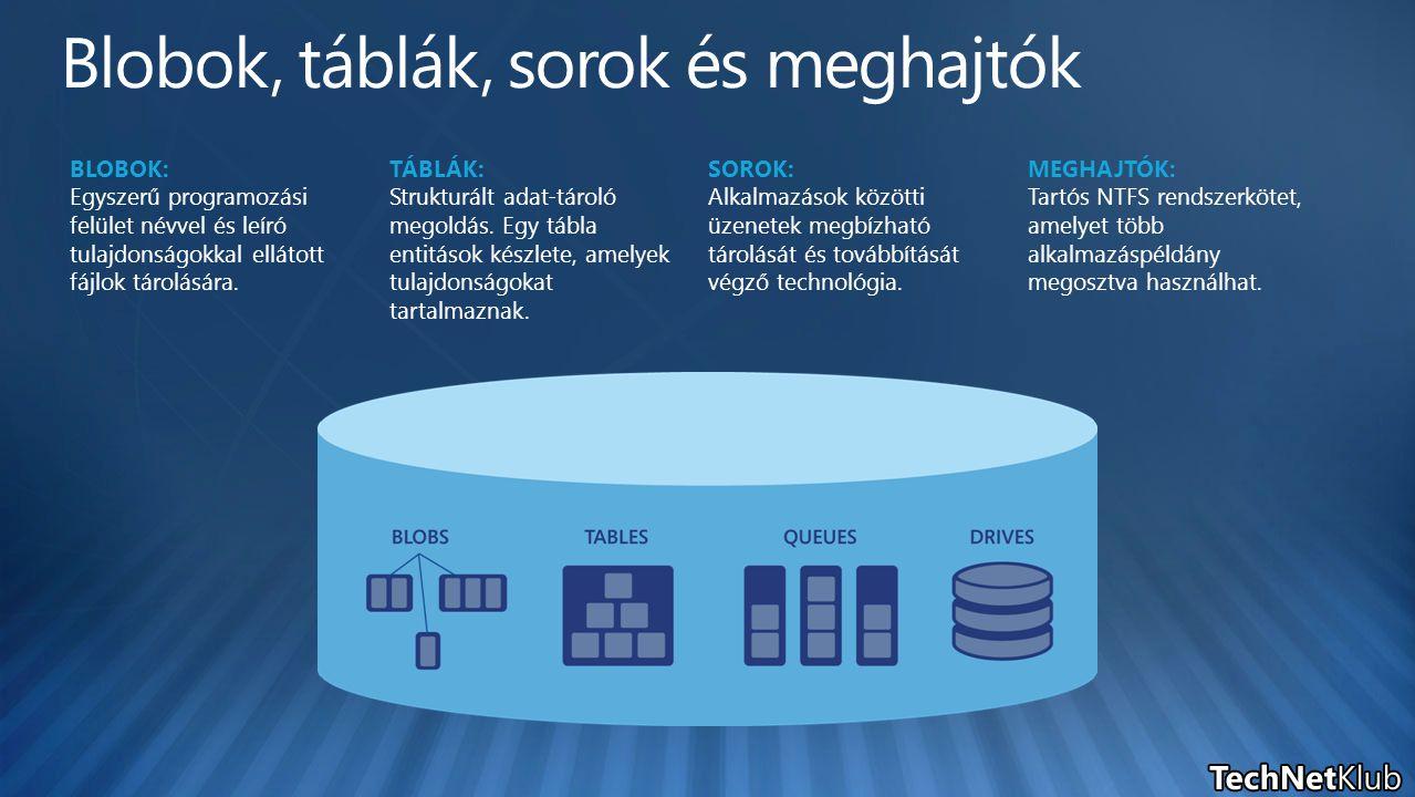 BLOBOK: Egyszerű programozási felület névvel és leíró tulajdonságokkal ellátott fájlok tárolására. TÁBLÁK: Strukturált adat-tároló megoldás. Egy tábla