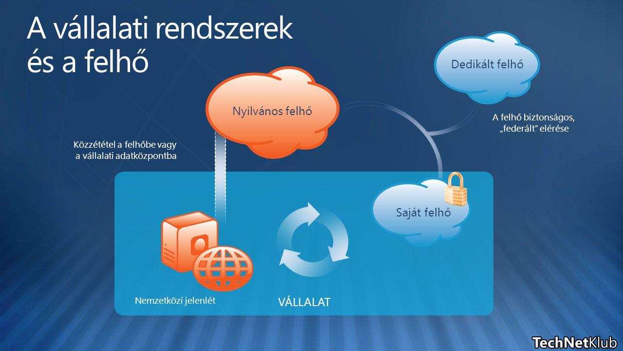 """A felhő biztonságos, """"federált elérése Közzététel a felhőbe vagy a vállalati adatközpontba Dedikált felhő Saját felhő Nemzetközi jelenlét VÁLLALAT Nyilvános felhő"""