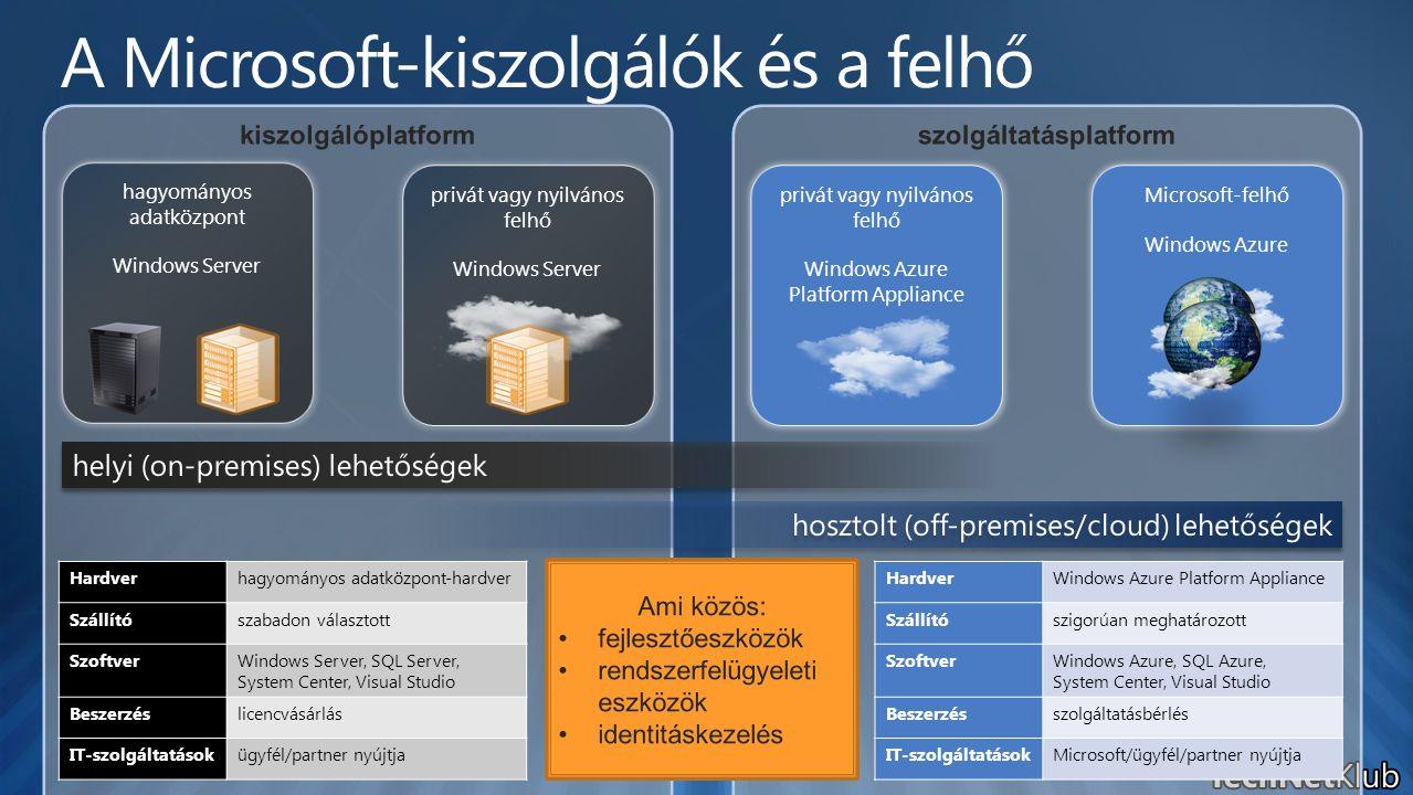 hagyományos adatközpont Windows Server privát vagy nyilvános felhő Windows Server privát vagy nyilvános felhő Windows Azure Platform Appliance Microso