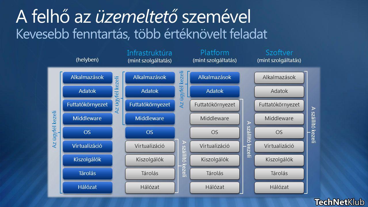 (helyben) Infrastruktúra (mint szolgáltatás) Platform (mint szolgáltatás) Tárolás Kiszolgálók Hálózat OS Middleware Virtualizáció Adatok Alkalmazások Futtatókörnyezet Tárolás Kiszolgálók Hálózat OS Middleware Virtualizáció Adatok Alkalmazások Futtatókörnyezet Az ügyfél kezeli A szállító kezeli Az ügyfél kezeli Tárolás Kiszolgálók Hálózat OS Middleware Virtualizáció Alkalmazások Futtatókörnyezet Adatok Szoftver (mint szolgáltatás) A szállító kezeli Tárolás Kiszolgálók Hálózat OS Middleware Virtualizáció Alkalmazások Futtatókörnyezet Adatok