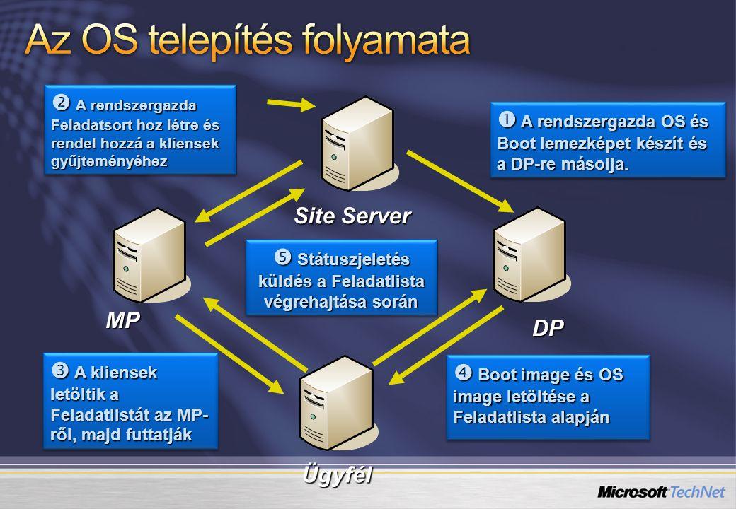 DP MP Site Server Ügyfél  A rendszergazda OS és Boot lemezképet készít és a DP-re másolja.  A rendszergazda Feladatsort hoz létre és rendel hozzá a