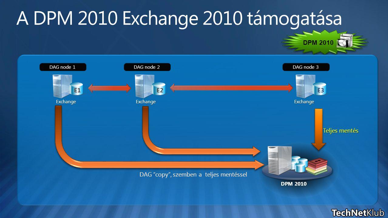 DPM 2010 DAG node 3 E3 DAG node 1 E1 DAG node 2 E2 Exchange DPM 2010 Teljes mentés ExchangeExchange DAG copy , szemben a teljes mentéssel