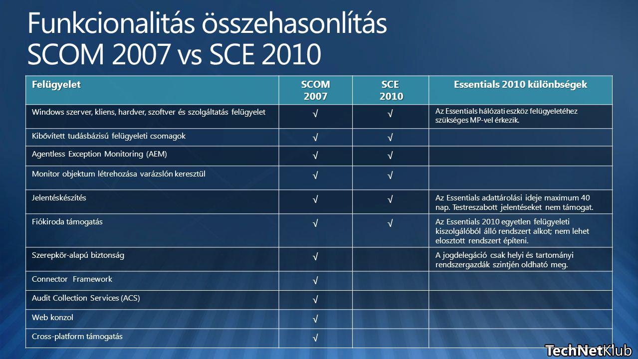 Felügyelet SCOM 2007 SCE 2010 Essentials 2010 különbségek Windows szerver, kliens, hardver, szoftver és szolgáltatás felügyelet √√ Az Essentials hálózati eszköz felügyeletéhez szükséges MP-vel érkezik.