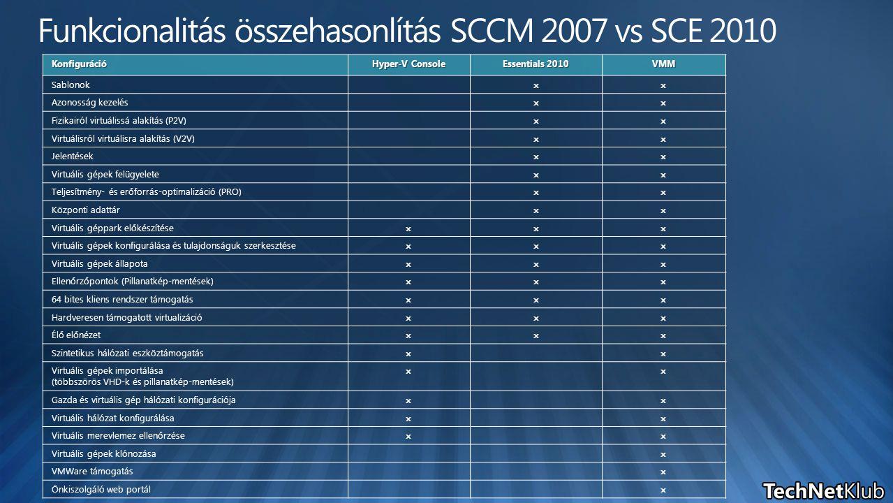 Konfiguráció Hyper-V Console Essentials 2010 VMM Sablonok  Azonosság kezelés  Fizikairól virtuálissá alakítás (P2V)  Virtuálisról virtuálisra alakítás (V2V)  Jelentések  Virtuális gépek felügyelete  Teljesítmény- és erőforrás-optimalizáció (PRO)  Központi adattár  Virtuális géppark előkészítése  Virtuális gépek konfigurálása és tulajdonságuk szerkesztése  Virtuális gépek állapota  Ellenőrzőpontok (Pillanatkép-mentések)  64 bites kliens rendszer támogatás  Hardveresen támogatott virtualizáció  Élő előnézet  Szintetikus hálózati eszköztámogatás  Virtuális gépek importálása (többszörös VHD-k és pillanatkép-mentések)  Gazda és virtuális gép hálózati konfigurációja  Virtuális hálózat konfigurálása  Virtuális merevlemez ellenőrzése  Virtuális gépek klónozása  VMWare támogatás  Önkiszolgáló web portál 