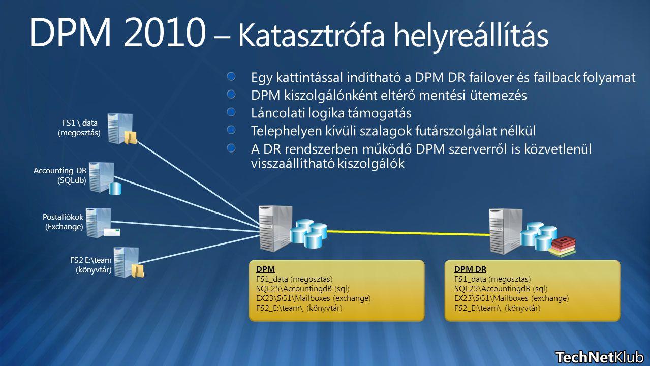DPM DR FS1_data (megosztás) SQL25\AccountingdB (sql) EX23\SG1\Mailboxes (exchange) FS2_E:\team\ (könyvtár) FS1 \ data (megosztás) Accounting DB (SQLdb) Postafiókok (Exchange) FS2 E:\team (könyvtár) DPM FS1_data (megosztás) SQL25\AccountingdB (sql) EX23\SG1\Mailboxes (exchange) FS2_E:\team\ (könyvtár)