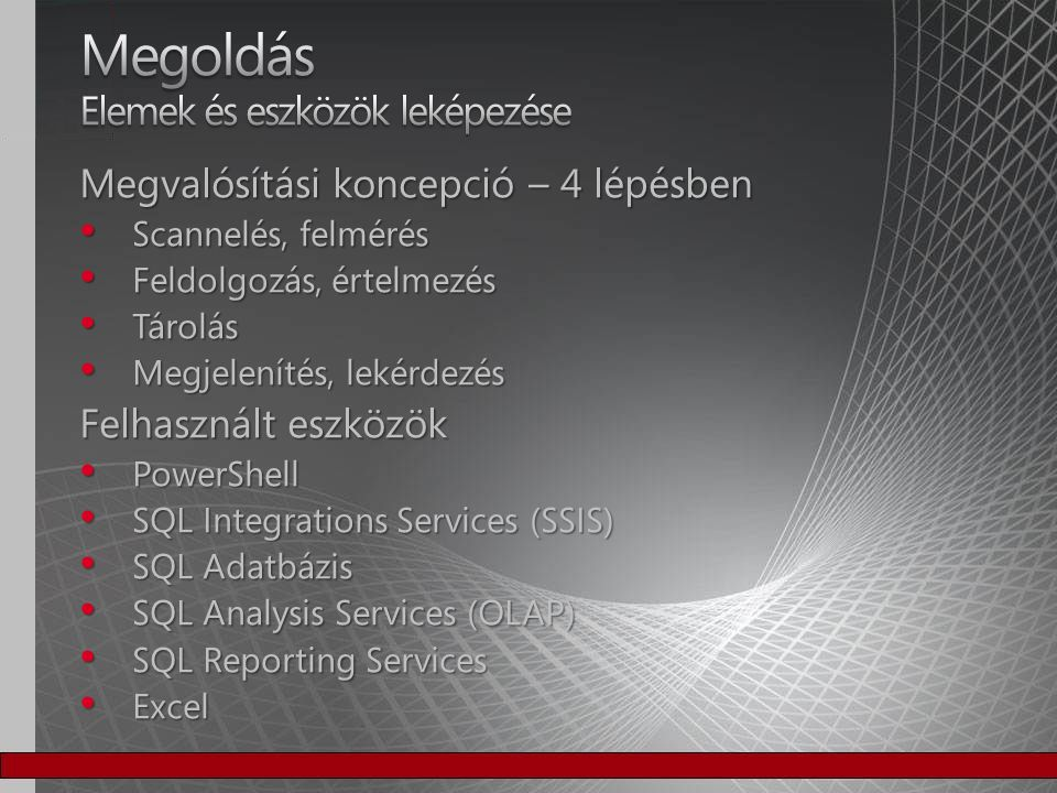 Csoportmunka ETL Adattárház Normalizált Historikus Témaorientált Forrás független Adatminőség kezelés Alkalmazások DB/2 MS SQL DW OLAPJelentések Portal TechnológiaÜzlet TXT, CSV, XLS, XML, egyéb forrás Oracle
