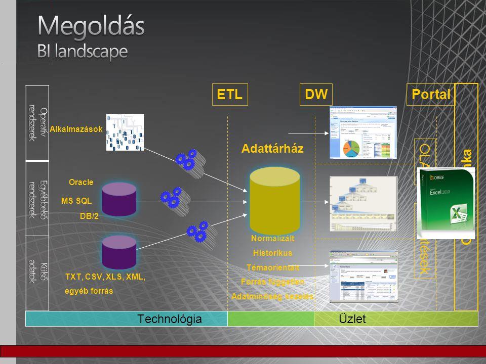 Csoportmunka ETL Adattárház Normalizált Historikus Témaorientált Forrás független Adatminőség kezelés Alkalmazások DB/2 MS SQL DW OLAPJelentések Porta