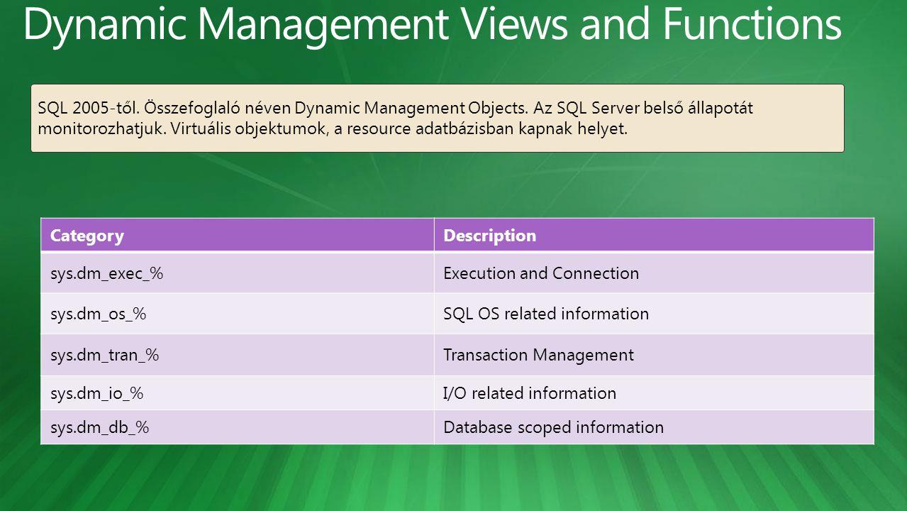 CategoryDescription sys.dm_exec_%Execution and Connection sys.dm_os_%SQL OS related information sys.dm_tran_%Transaction Management sys.dm_io_%I/O related information sys.dm_db_%Database scoped information SQL 2005-től.